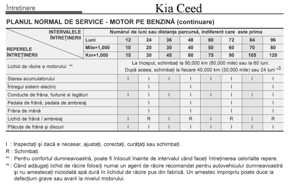 Service ceed.png